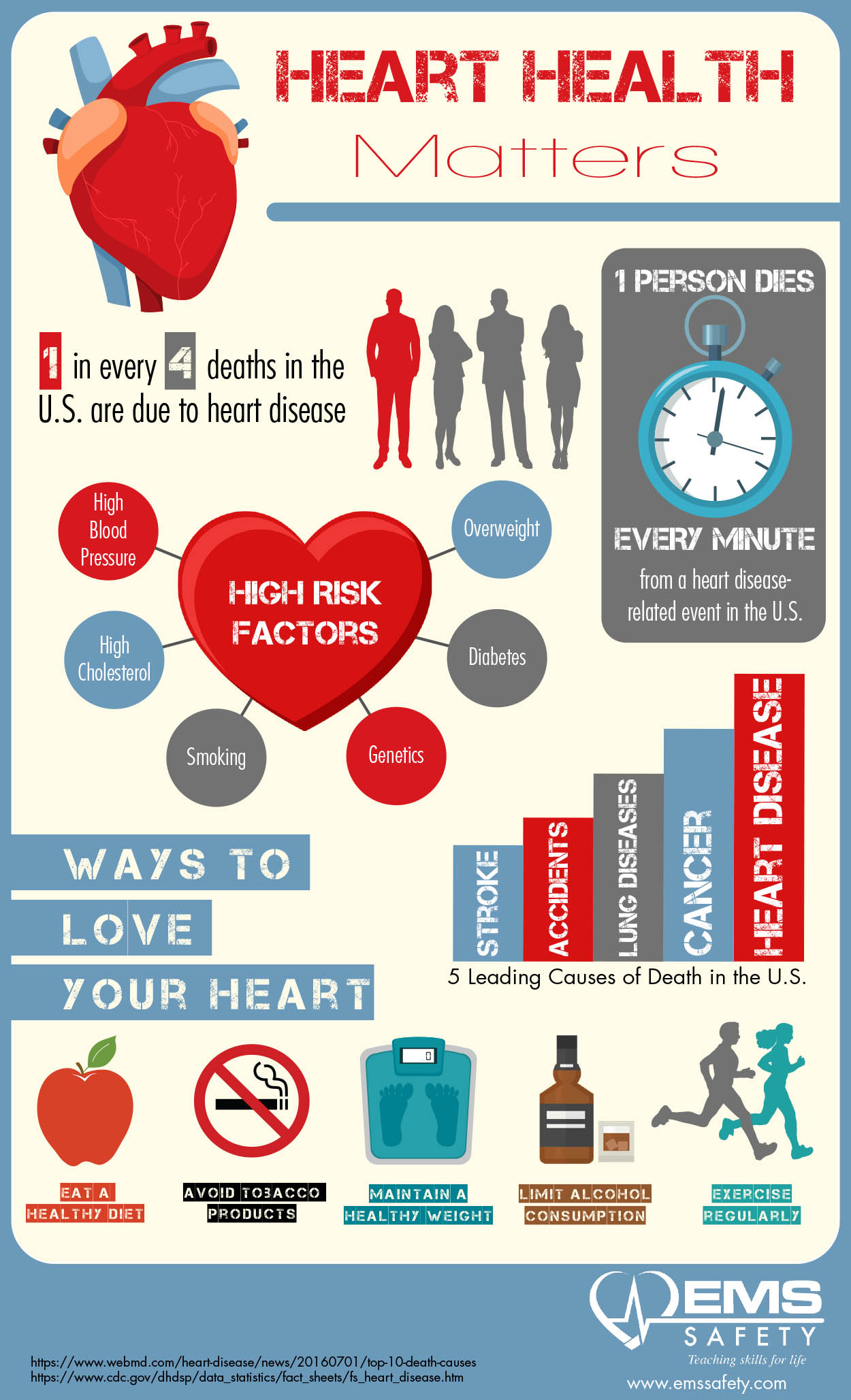 Hearth Health Matters Infographic